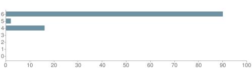 Chart?cht=bhs&chs=500x140&chbh=10&chco=6f92a3&chxt=x,y&chd=t:90,2,16,0,0,0,0&chm=t+90%,333333,0,0,10|t+2%,333333,0,1,10|t+16%,333333,0,2,10|t+0%,333333,0,3,10|t+0%,333333,0,4,10|t+0%,333333,0,5,10|t+0%,333333,0,6,10&chxl=1:|other|indian|hawaiian|asian|hispanic|black|white